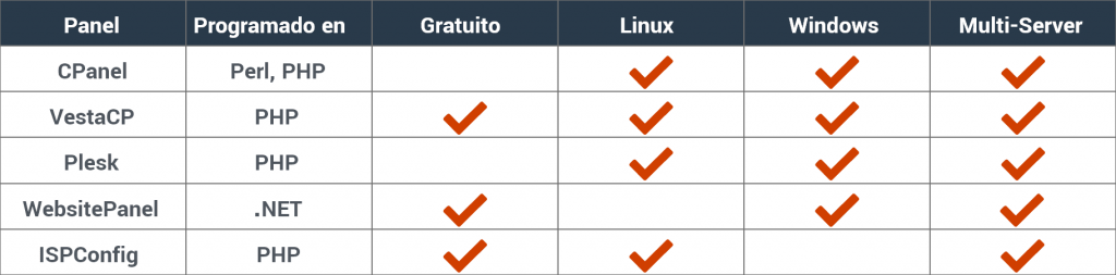 tabla paneles hosting más utilizados